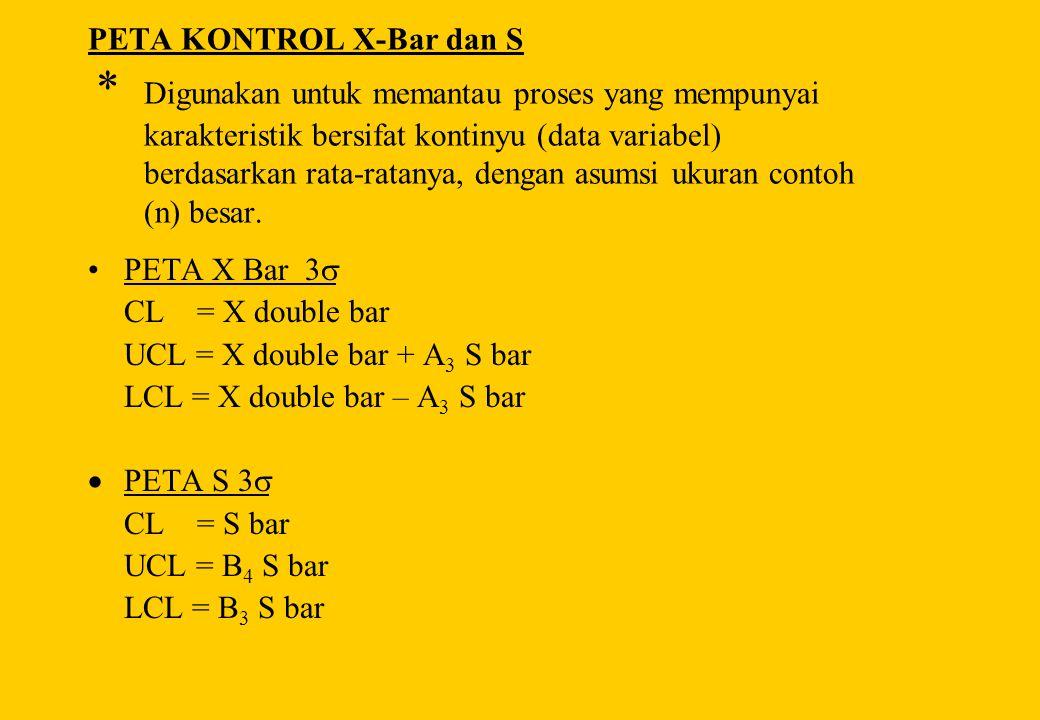 PETA KONTROL X-Bar dan S