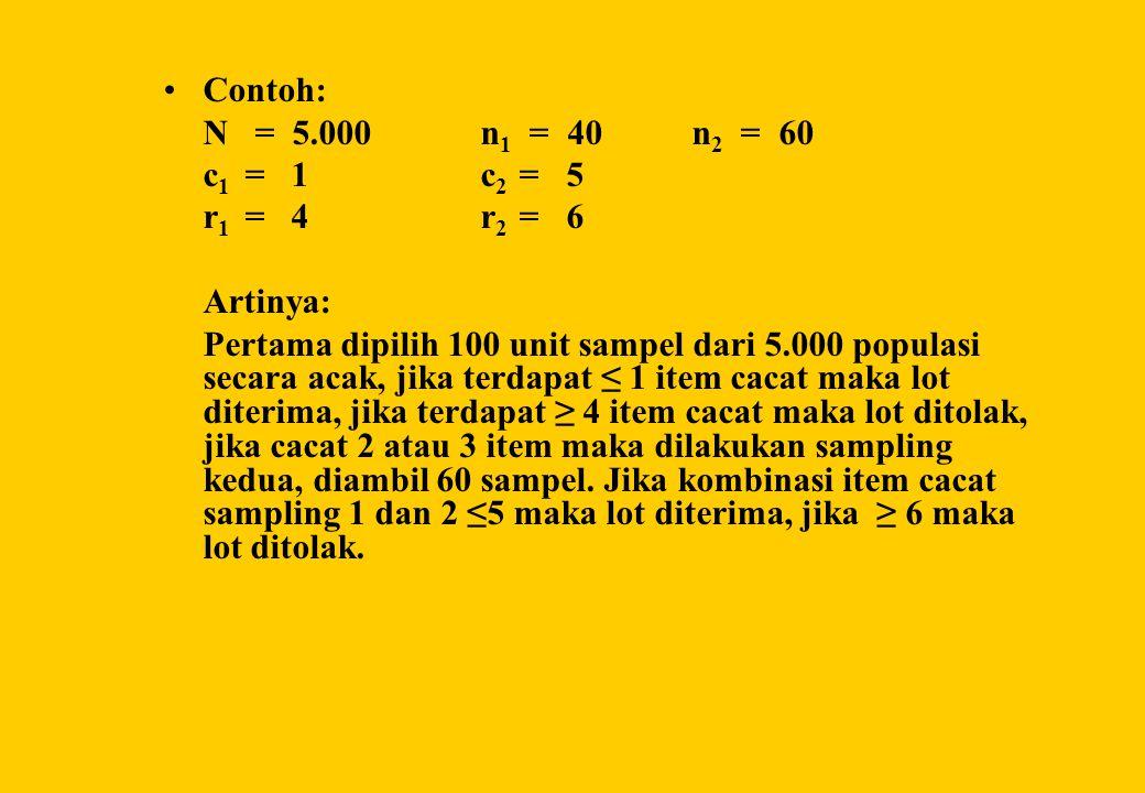 Contoh: N = 5.000 n1 = 40 n2 = 60. c1 = 1 c2 = 5. r1 = 4 r2 = 6. Artinya: