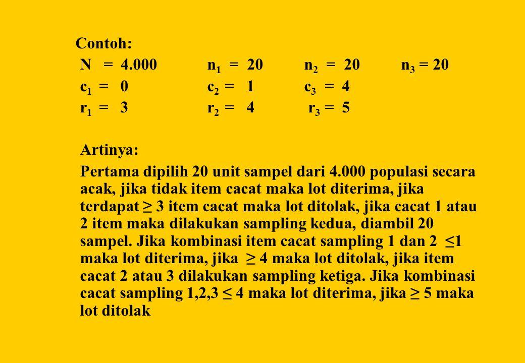 Contoh: N = 4.000 n1 = 20 n2 = 20 n3 = 20. c1 = 0 c2 = 1 c3 = 4. r1 = 3 r2 = 4 r3 = 5.