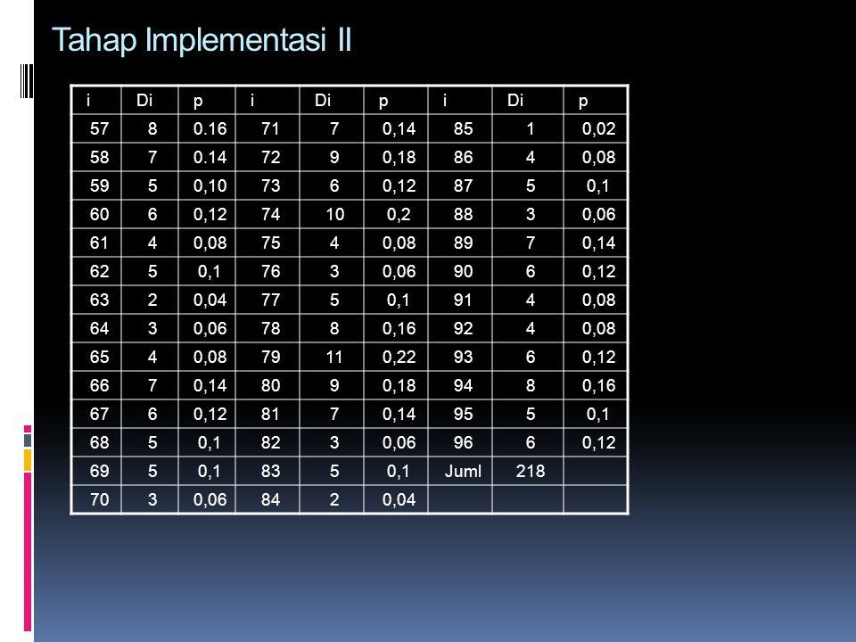 Tahap Implementasi II i Di p 57 8 0.16 71 7 0,14 85 1 0,02 58 0.14 72
