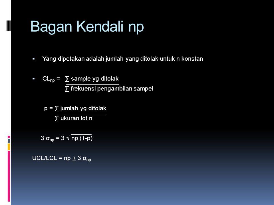 Bagan Kendali np Yang dipetakan adalah jumlah yang ditolak untuk n konstan. CLnp = ∑ sample yg ditolak.