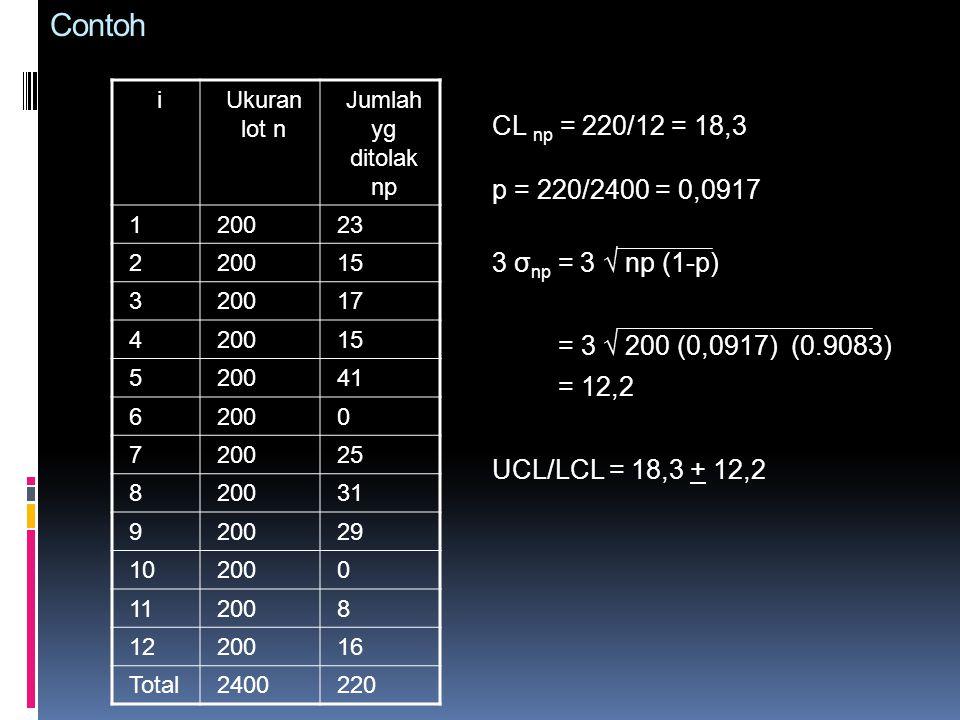 Contoh i. Ukuran lot n. Jumlah yg ditolak np. 1. 200. 23. 2. 15. 3. 17. 4. 5. 41. 6.