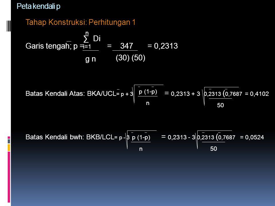 Tahap Konstruksi: Perhitungan 1 Garis tengah; p = = 347 = 0,2313