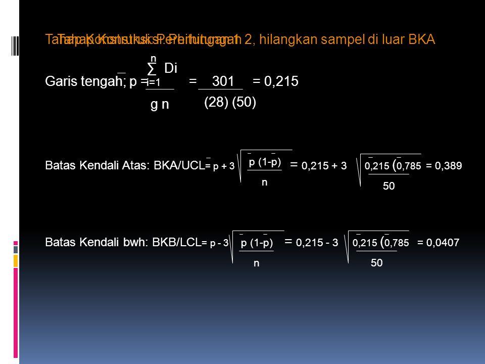 Tahap Konstruksi: Perhitungan 1 Garis tengah; p = = 301 = 0,215