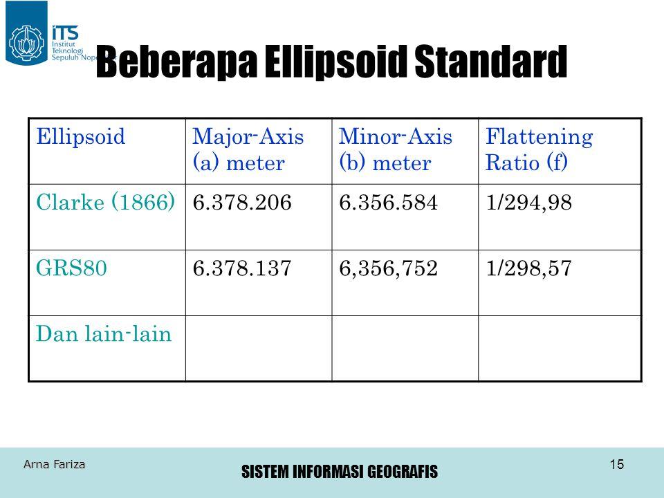 Beberapa Ellipsoid Standard
