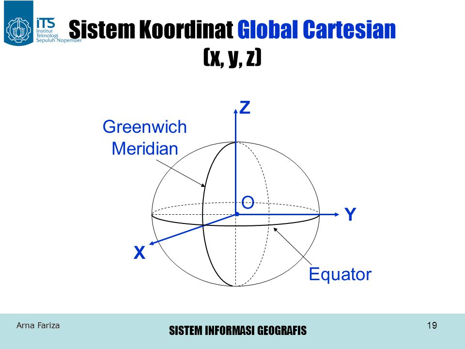 Sistem Koordinat Global Cartesian (x, y, z)