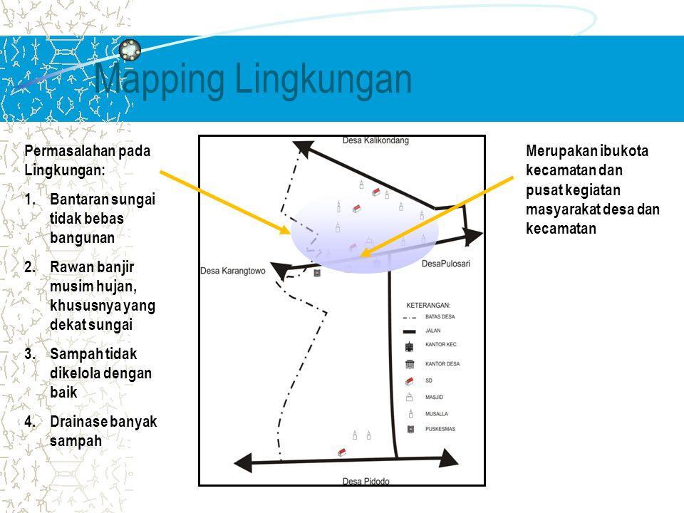 Mapping Lingkungan Permasalahan pada Lingkungan: