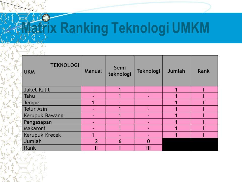 Matrix Ranking Teknologi UMKM