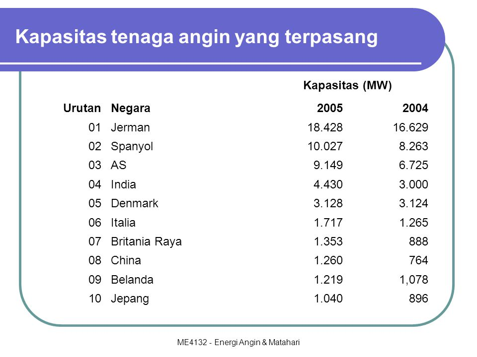 Kapasitas tenaga angin yang terpasang