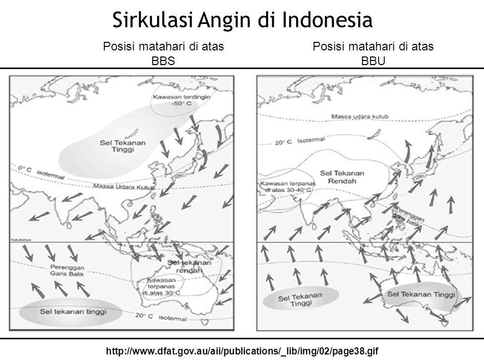 Sirkulasi Angin di Indonesia