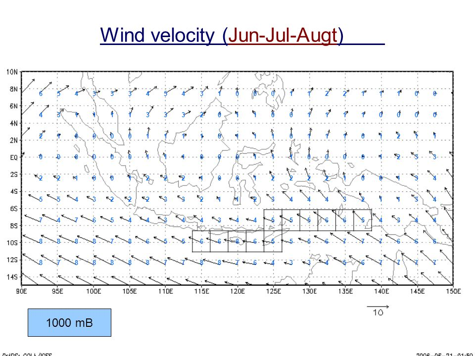 Wind velocity (Jun-Jul-Augt)