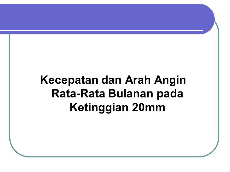 Kecepatan dan Arah Angin Rata-Rata Bulanan pada Ketinggian 20mm