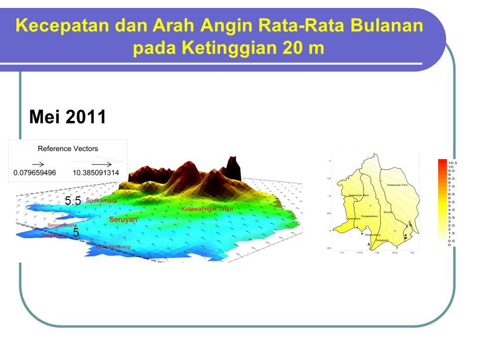 Kecepatan dan Arah Angin Rata-Rata Bulanan pada Ketinggian 20 m