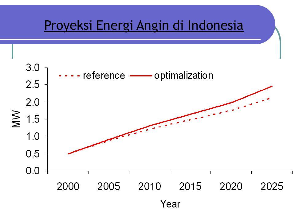 Proyeksi Energi Angin di Indonesia