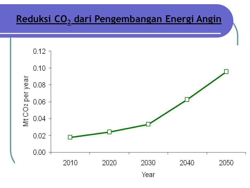 Reduksi CO2 dari Pengembangan Energi Angin