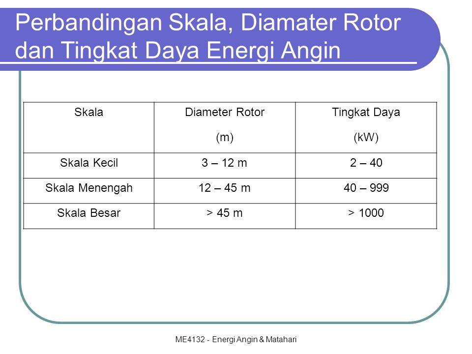 Perbandingan Skala, Diamater Rotor dan Tingkat Daya Energi Angin