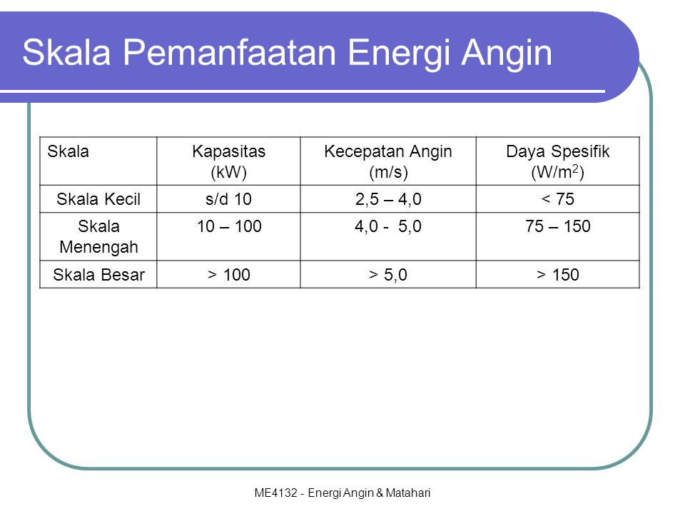 Skala Pemanfaatan Energi Angin