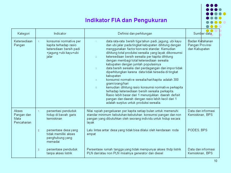 Indikator FIA dan Pengukuran