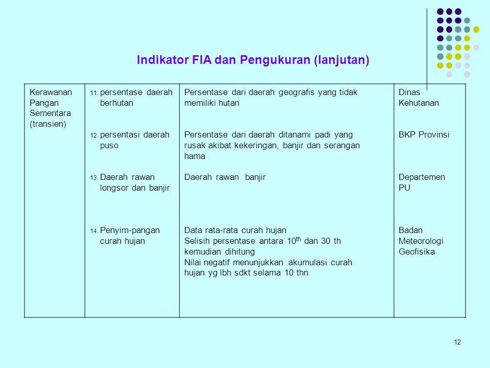 Indikator FIA dan Pengukuran (lanjutan)