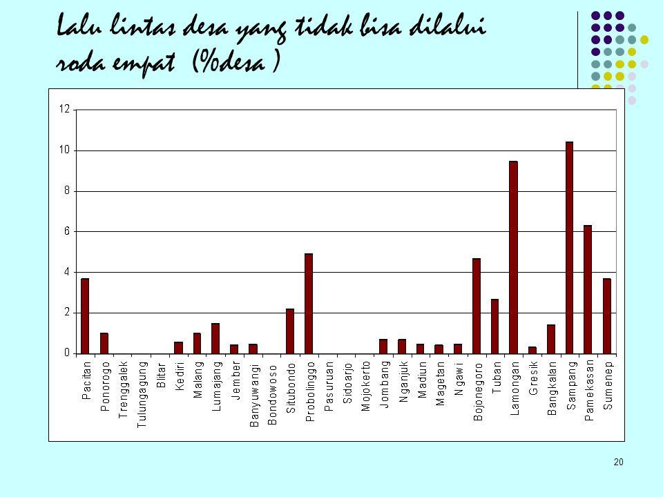 Lalu lintas desa yang tidak bisa dilalui roda empat (%desa )