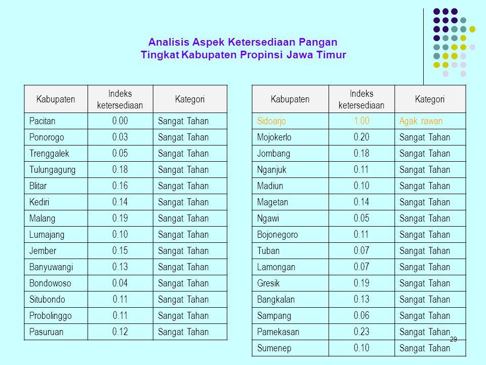 Analisis Aspek Ketersediaan Pangan Tingkat Kabupaten Propinsi Jawa Timur