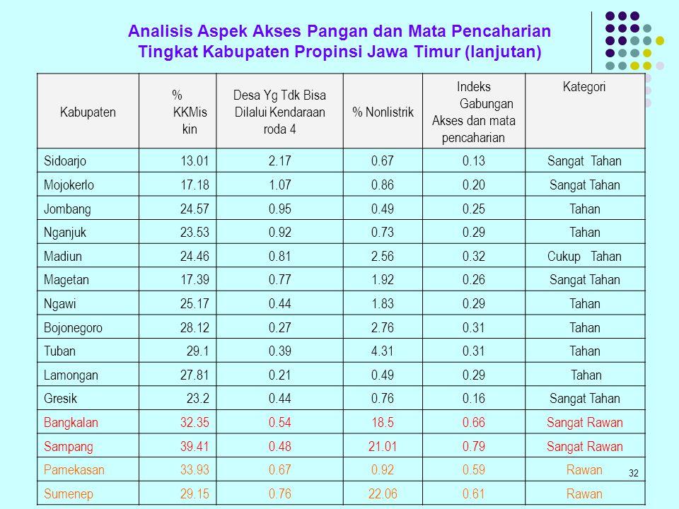 Analisis Aspek Akses Pangan dan Mata Pencaharian Tingkat Kabupaten Propinsi Jawa Timur (lanjutan)