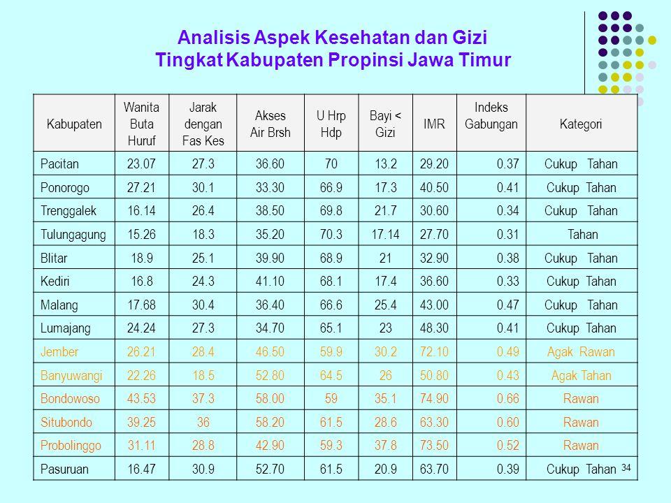 Analisis Aspek Kesehatan dan Gizi Tingkat Kabupaten Propinsi Jawa Timur