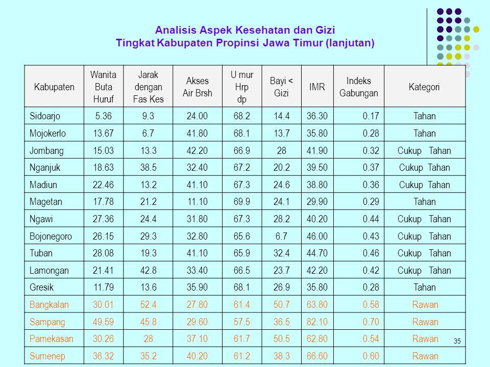 Analisis Aspek Kesehatan dan Gizi Tingkat Kabupaten Propinsi Jawa Timur (lanjutan)