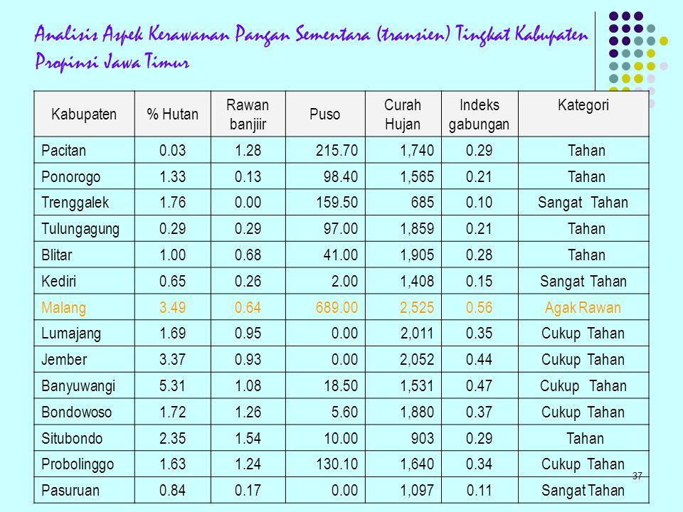 Analisis Aspek Kerawanan Pangan Sementara (transien) Tingkat Kabupaten Propinsi Jawa Timur