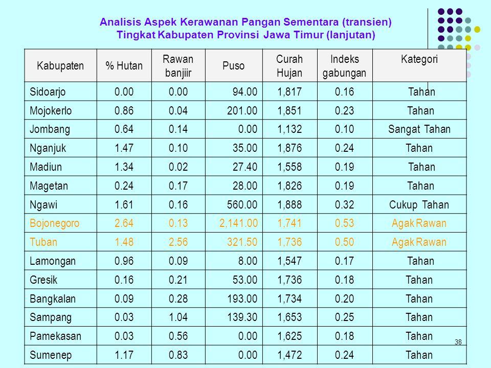 Kabupaten % Hutan Rawan banjiir Puso Curah Hujan Indeks gabungan