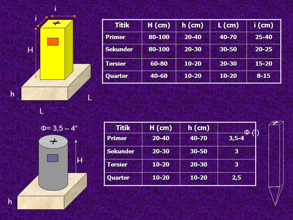 i H h L Ф= 3,5 – 4 Ф ( ) H h Titik H (cm) h (cm) L (cm) i (cm) Titik