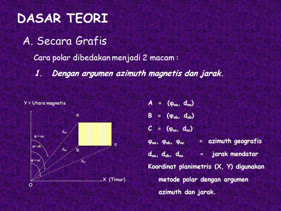 DASAR TEORI A. Secara Grafis Cara polar dibedakan menjadi 2 macam :