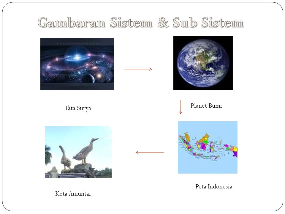 Gambaran Sistem & Sub Sistem