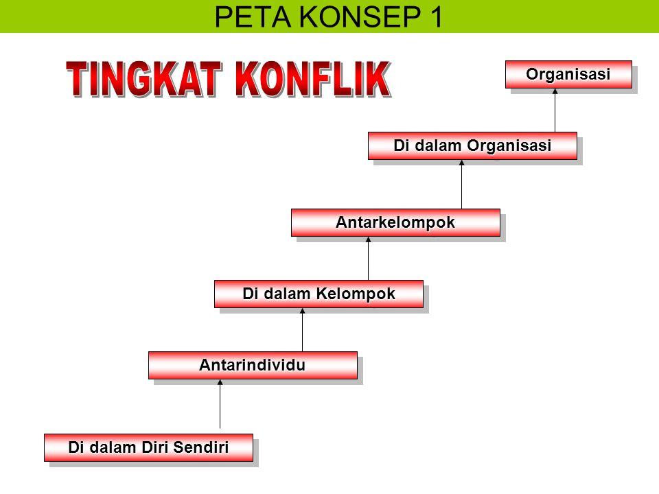 PETA KONSEP 1 TINGKAT KONFLIK Organisasi Di dalam Organisasi