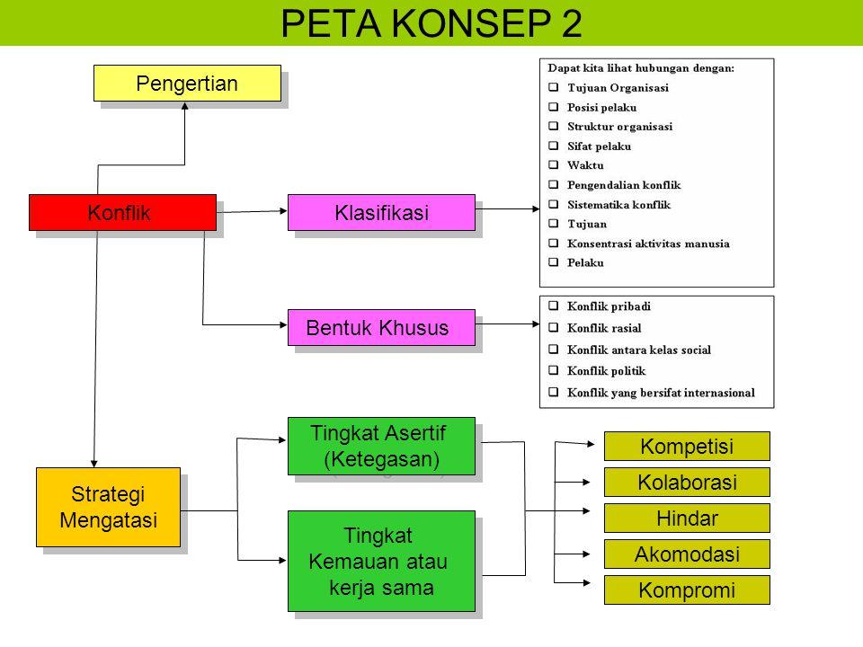 PETA KONSEP 2 Pengertian Konflik Klasifikasi Bentuk Khusus