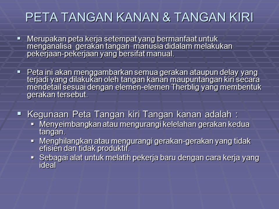 PETA TANGAN KANAN & TANGAN KIRI