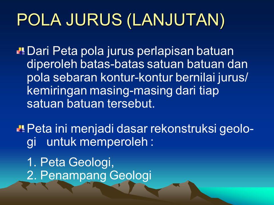 POLA JURUS (LANJUTAN)