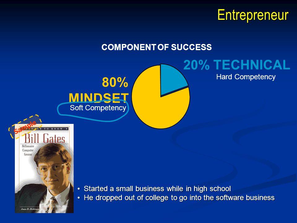 Entrepreneur 20% TECHNICAL 80% MINDSET COMPONENT OF SUCCESS