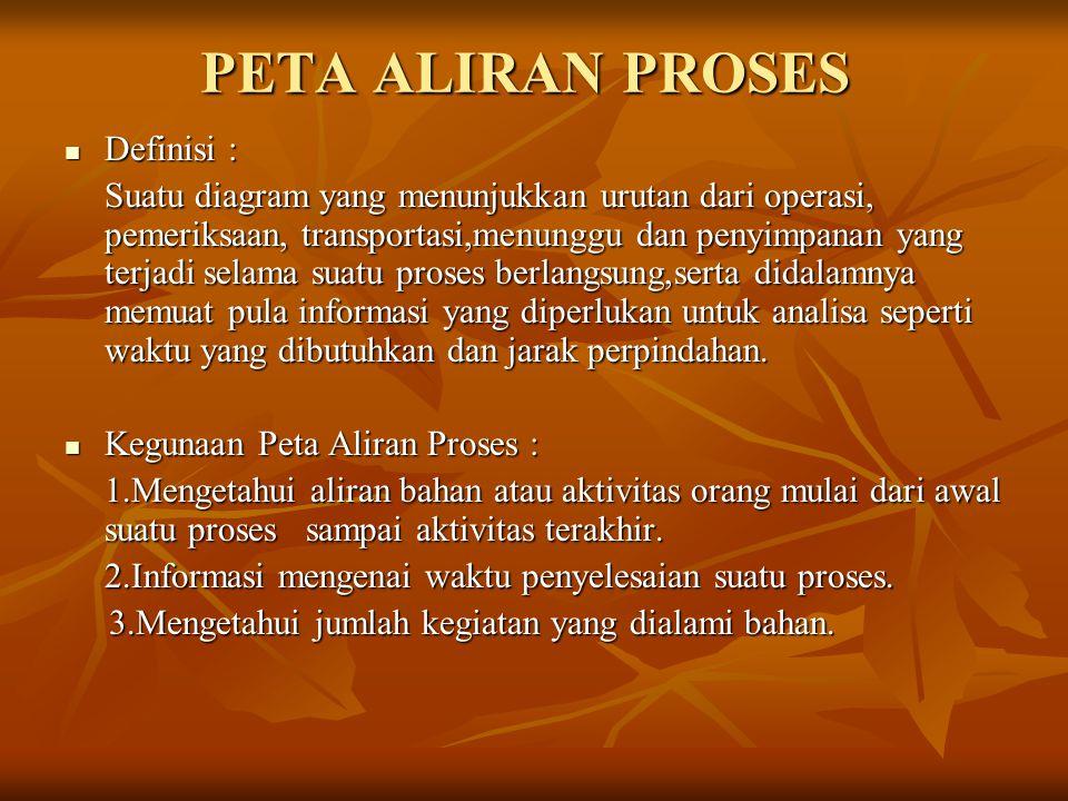 PETA ALIRAN PROSES Definisi :