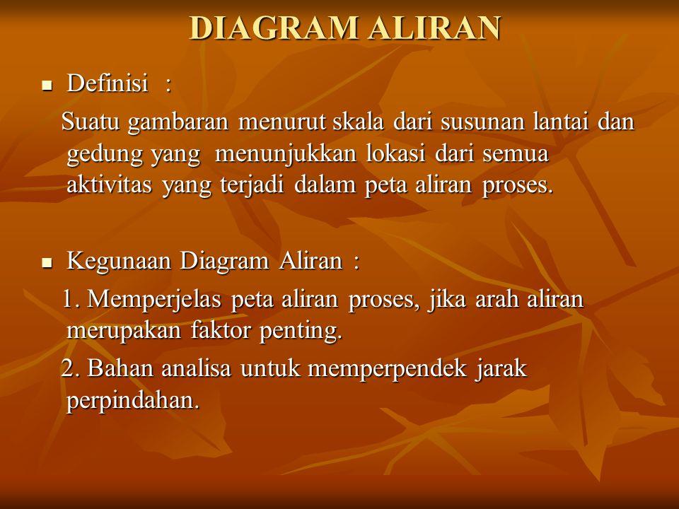 DIAGRAM ALIRAN Definisi :