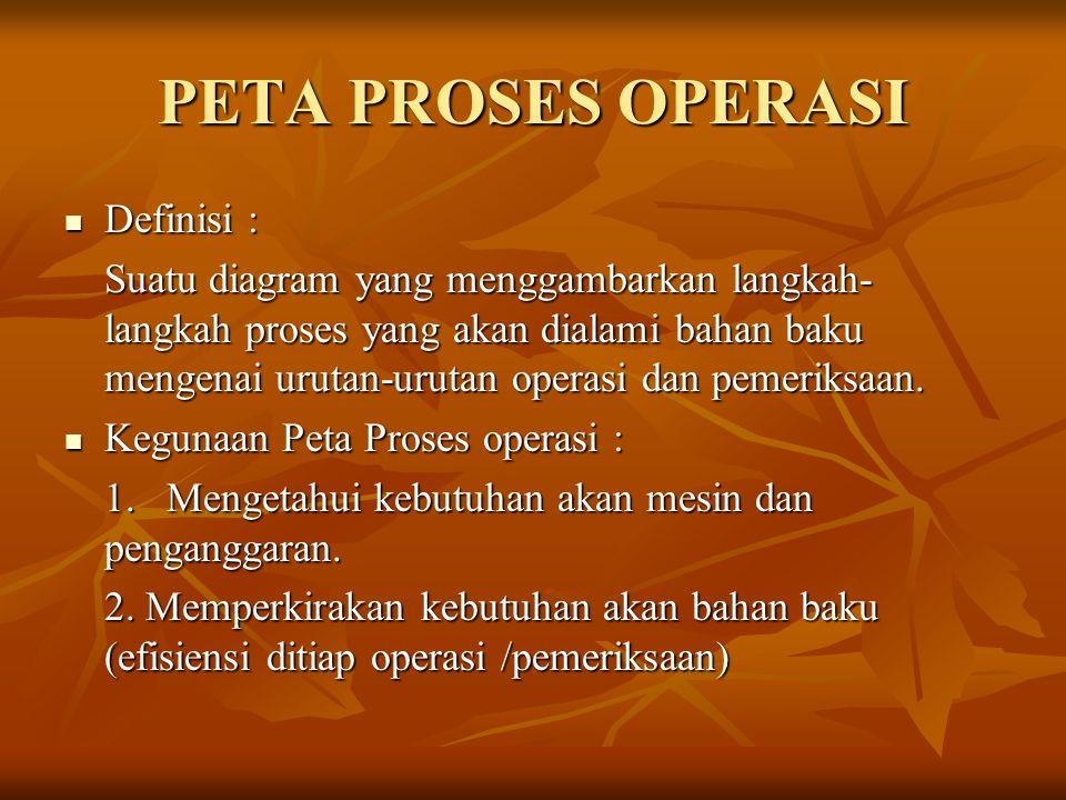 PETA PROSES OPERASI Definisi :