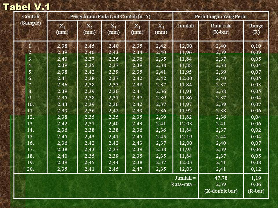 Tabel V.1 Contoh (Sample) Pengukuran Pada Unit Contoh (n=5)