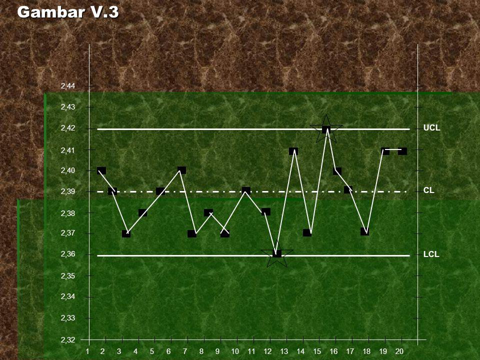 Gambar V.3 1. 2. 3. 4. 5. 6. 7. 8. 9. 10. 11. 12. 13. 14. 15. 16. 17. 18. 19. 20.
