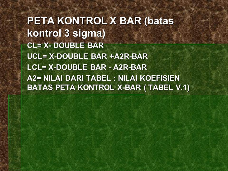 PETA KONTROL X BAR (batas kontrol 3 sigma)