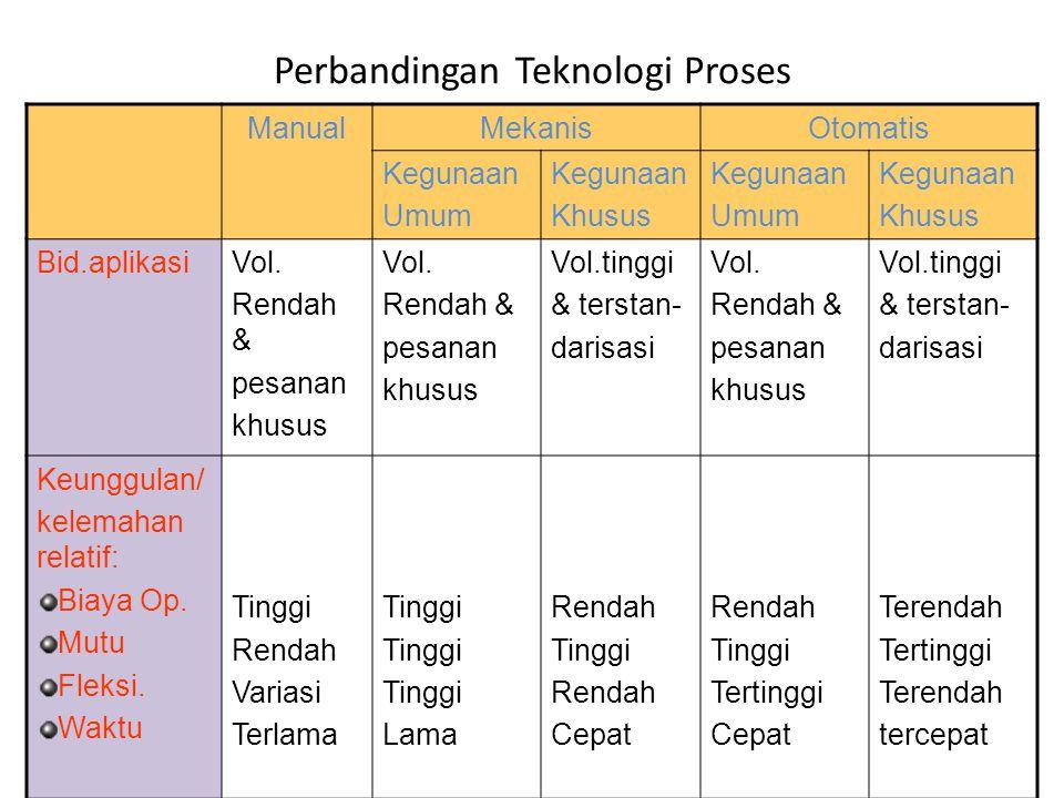 Perbandingan Teknologi Proses