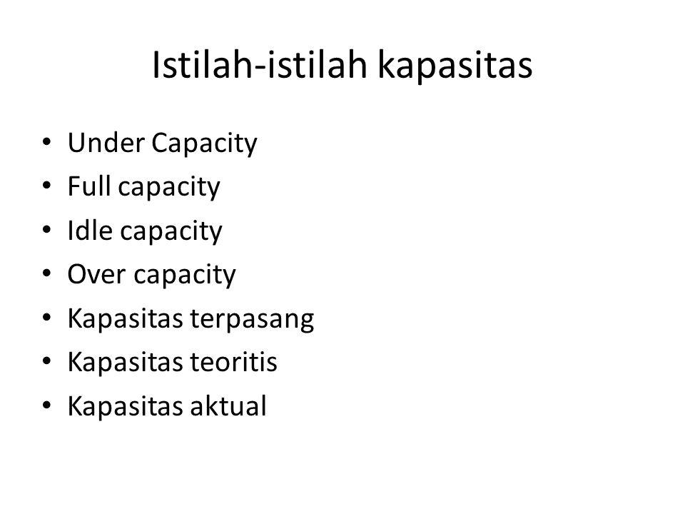 Istilah-istilah kapasitas
