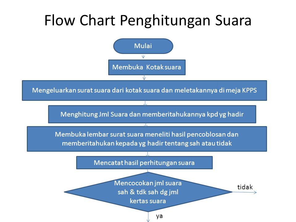 Flow Chart Penghitungan Suara