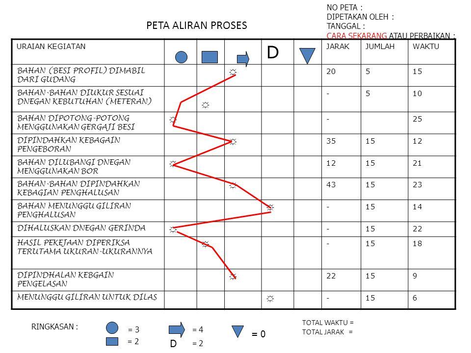 D PETA ALIRAN PROSES = 3 D = 4 = 2 = 0 = 2 ☼ NO PETA :
