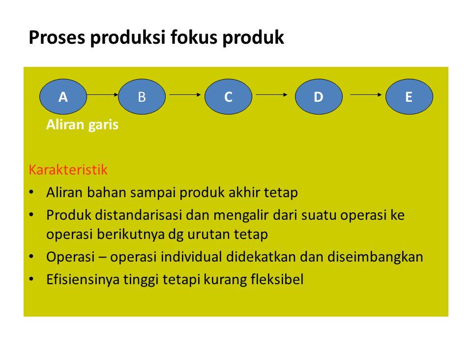 Proses produksi fokus produk
