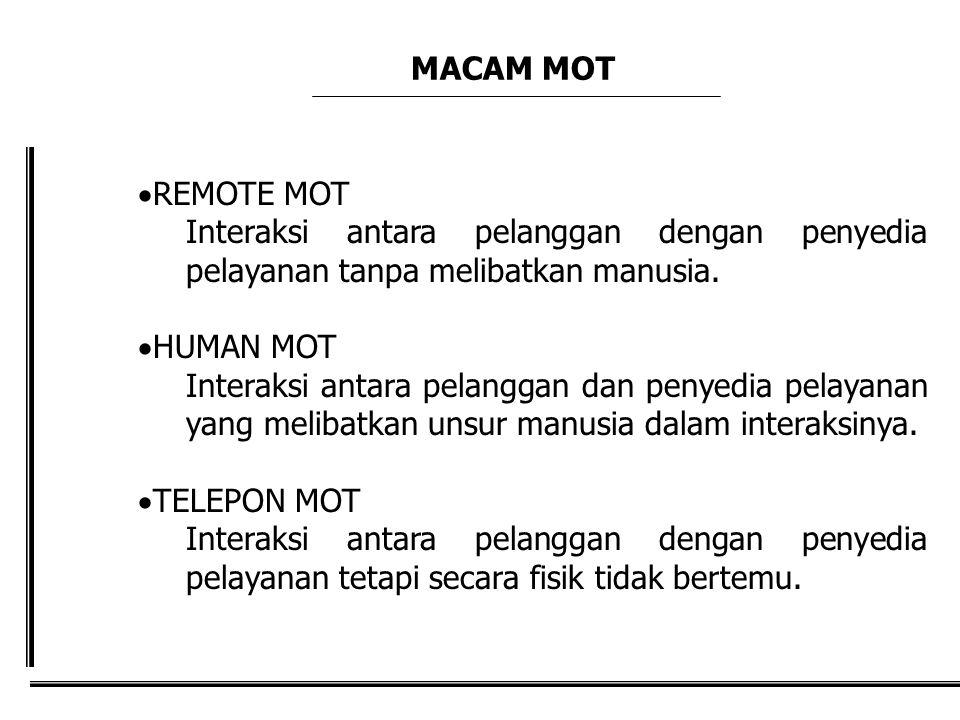 MACAM MOT REMOTE MOT. Interaksi antara pelanggan dengan penyedia pelayanan tanpa melibatkan manusia.